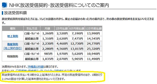 公共料金等の延滞利息について比較まとめ   最速資産運用