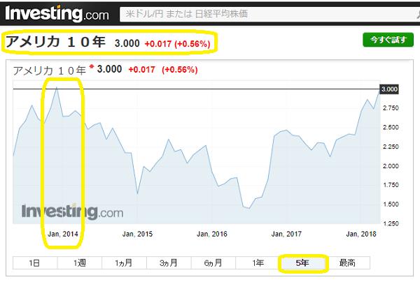 国債 10 年 米