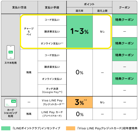 チャージ line カード LINE Pay(ラインペイ)にチャージする6つの方法【銀行口座/コンビニ/セブン銀行ATM/LINE